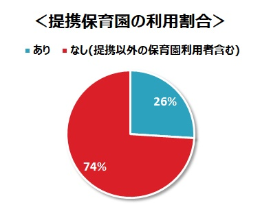 入社スタッフの提携保育園利用割合